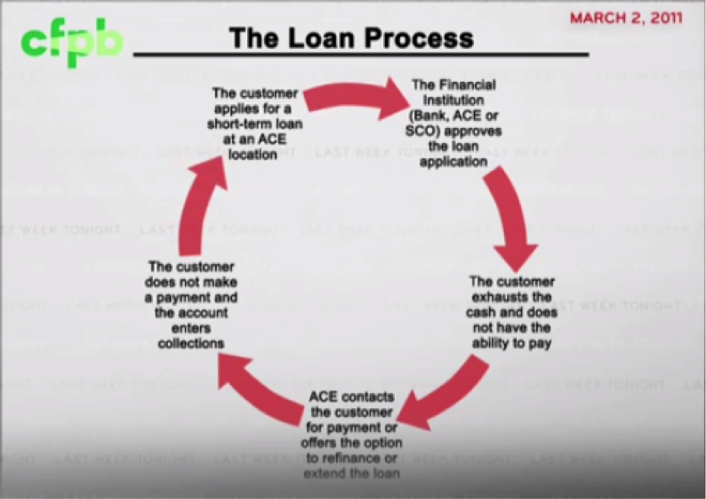 profit 1 payday financial loans