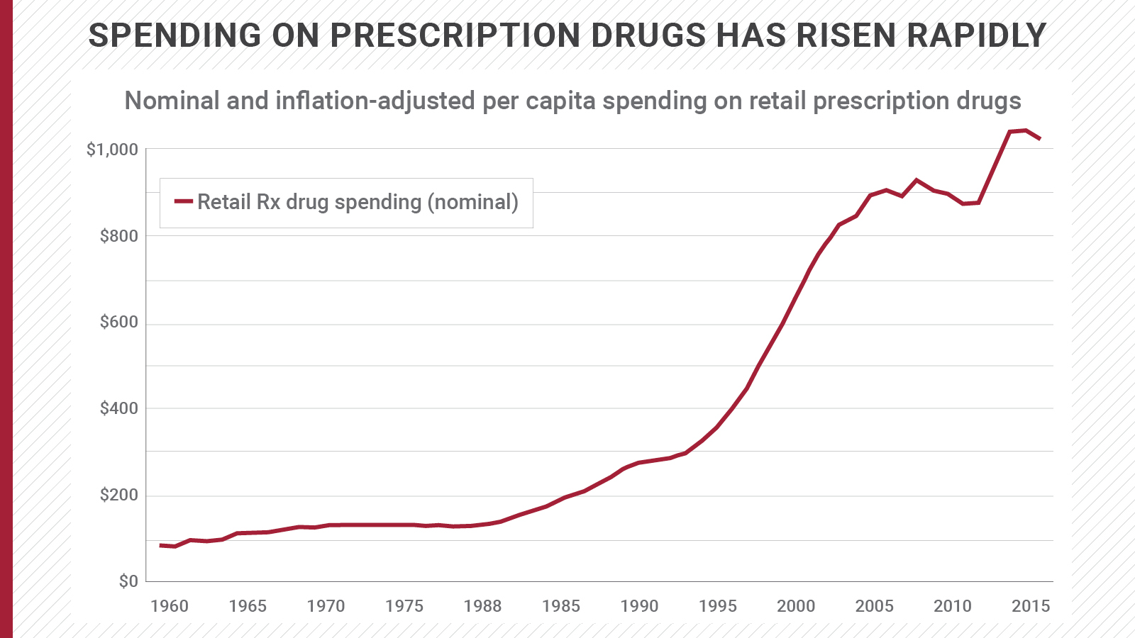 The Real Price of Medications | U.S. PIRG