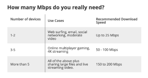 Chart of MBPS needed for various home uses
